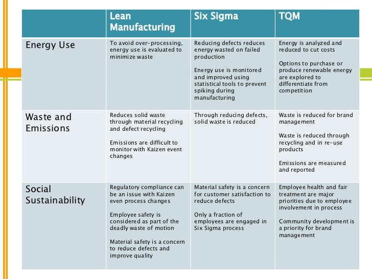 lean tqm What makes six sigma work six sigma versus tqm  tags  i won't forget these feelings when it's time to help operators learn and apply lean six sigma practice .