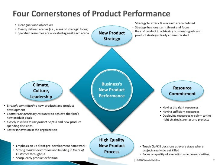 Sustainable new product development for New product design