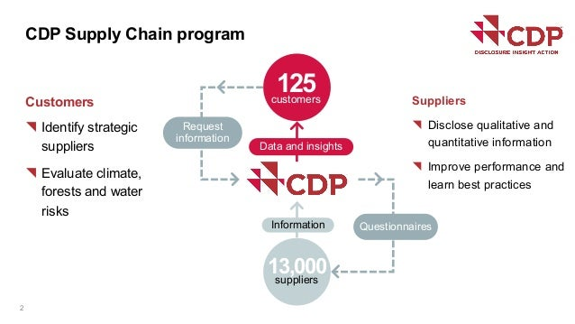 Customers { Identify strategic suppliers { Evaluate climate, forests and water risks CDP Supply Chain program 2 125custome...