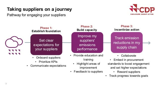 Taking suppliers on a journey Pathway for engaging your suppliers 3 Set clear expectations for your suppliers • Onboard su...
