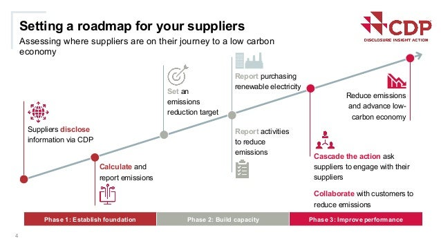 Setting a roadmap for your suppliers Assessing where suppliers are on their journey to a low carbon economy 4 Suppliers di...
