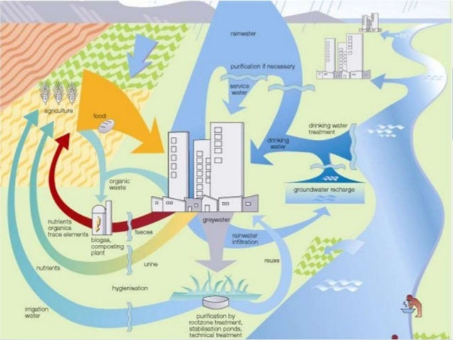 Sustainable Sanitation
