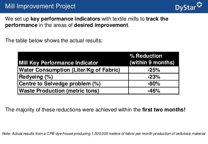 tyser mills development meet 2012 results