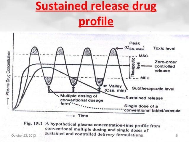 dosage vs dose