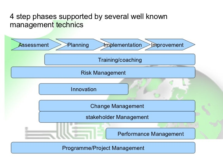 4 step phases supported by several well knownmanagement technics  Assessment    Planning        Implementation    Improvem...