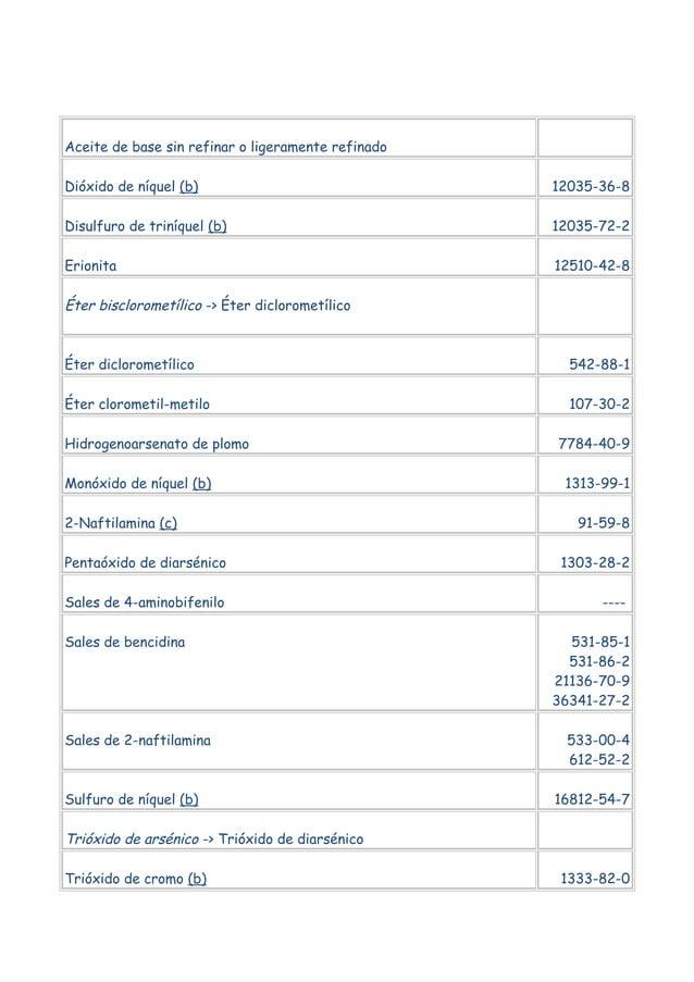 Aceite de base sin refinar o ligeramente refinado Dióxido de níquel (b)  12035-36-8  Disulfuro de triníquel (b)  12035-72-...