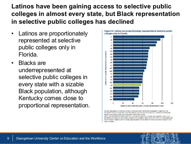 • Latinos are proportionately represented at selective public colleges only in Florida. • Blacks are underrepresented at...