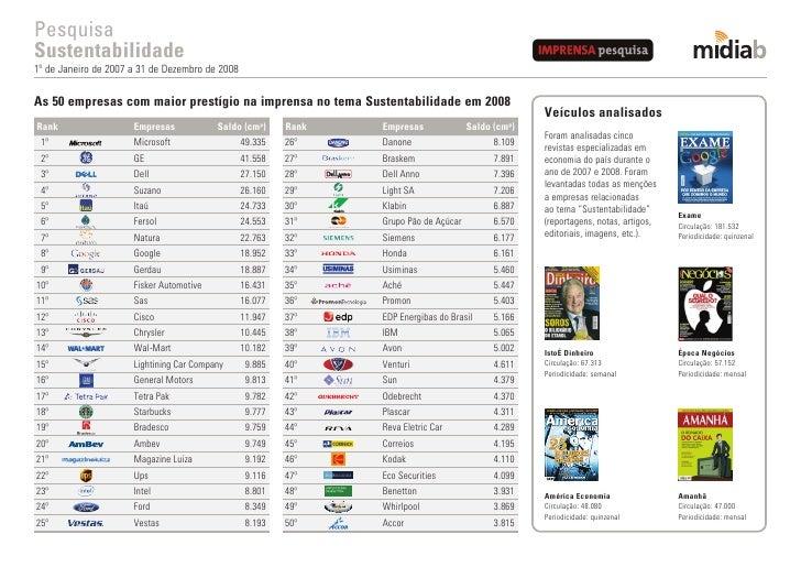 Pesquisa Sustentabilidade 1º de Janeiro de 2007 a 31 de Dezembro de 2008  As 50 empresas com maior prestígio na imprensa n...