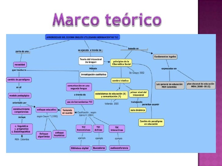 Marco teórico<br />