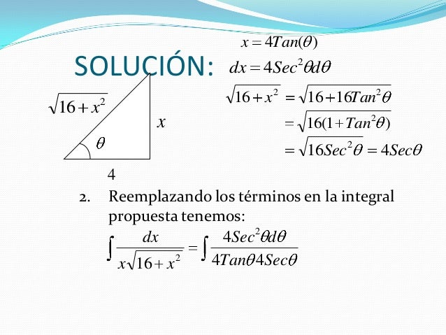 SOLUCIÓN:2. Reemplazando los términos en la integralpropuesta tenemos:)(4Tanx216 xx422161616 Tanx)1(16 2TanSecSec 416 2dSe...