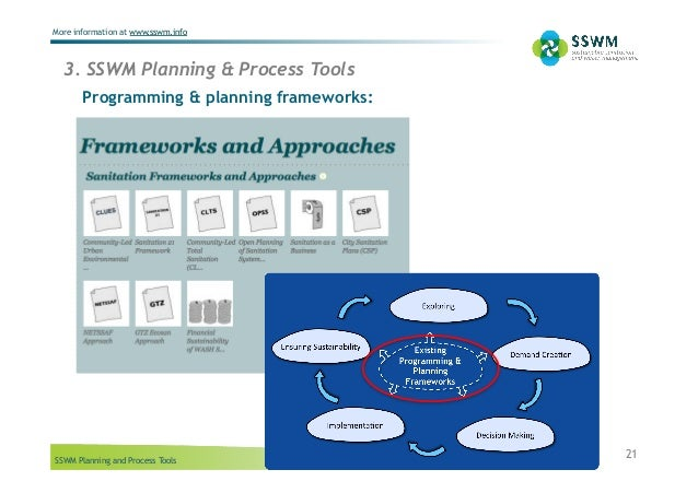 SSWM Planning and Process Tools More information at www.sswm.info 21 3. SSWM Planning & Process Tools Programming & planni...