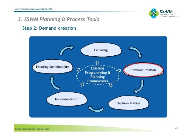 SSWM Planning and Process Tools More information at www.sswm.info Step 2: Demand creation 28 3. SSWM Planning & Process To...