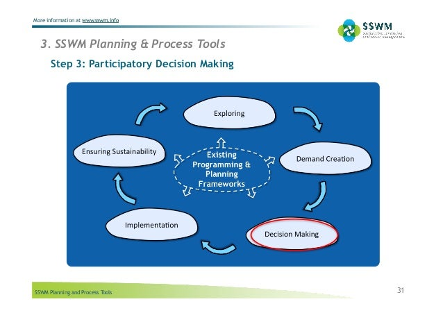 SSWM Planning and Process Tools More information at www.sswm.info Step 3: Participatory Decision Making 31 3. SSWM Plannin...