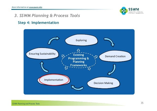 SSWM Planning and Process Tools More information at www.sswm.info 3. SSWM Planning & Process Tools 35 Step 4: Implementati...