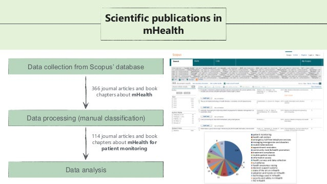Data collection from Scopus' database Scientific publications in mHealth Data processing (manual classification) Data anal...