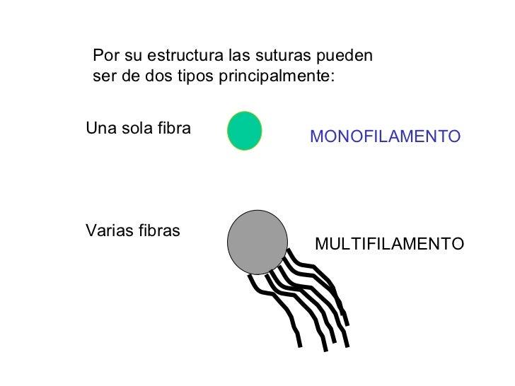 Por su estructura las suturas pueden ser de dos tipos principalmente: Una sola fibra Varias fibras MONOFILAMENTO MULTIFILA...