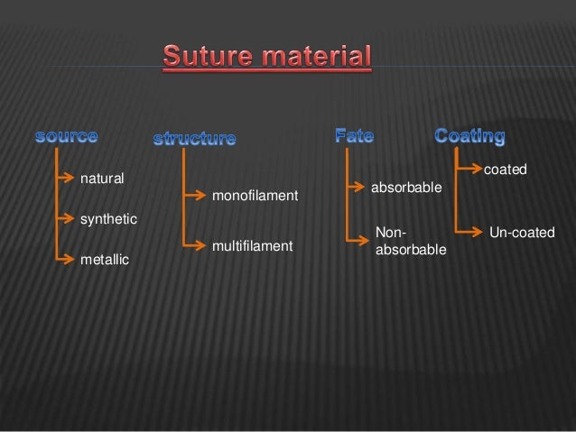 natural synthetic metallic monofilament multifilament absorbable Non- absorbable coated Un-coated
