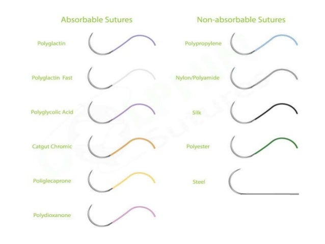 TYPES OF NON-ABSORBABLE SUTURES • Some examples of non-absorbable sutures can be found below. These types of sutures can a...