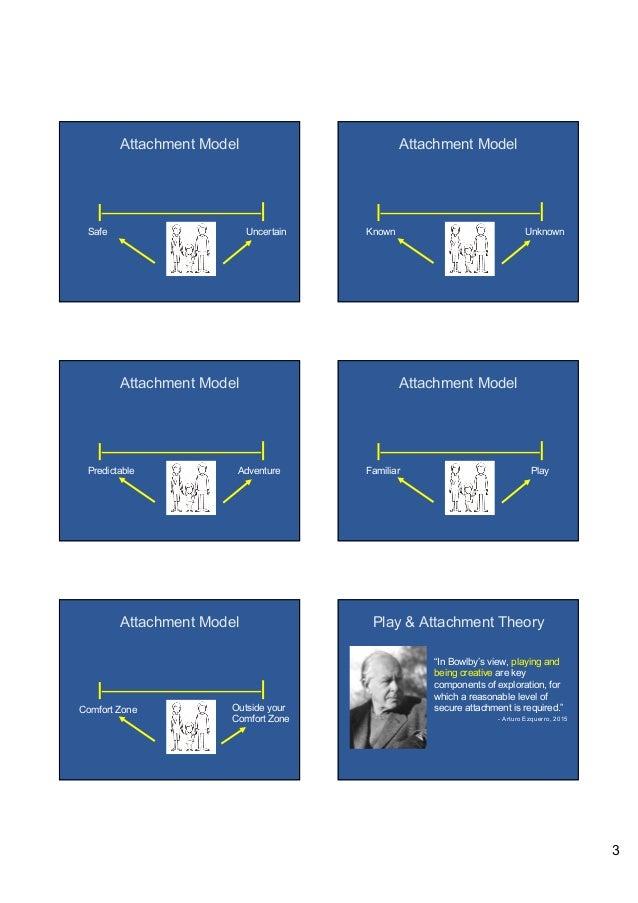 3 Attachment Model Safe Uncertain Attachment Model UnknownKnown Attachment Model AdventurePredictable Attachment Model Pla...