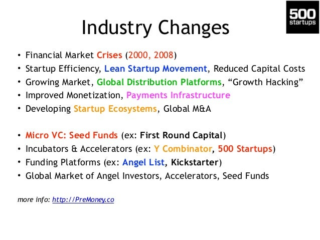Industry Changes • Financial Market Crises (2000, 2008) • Startup Efficiency, Lean Startup Movement, Reduced Capital Costs...