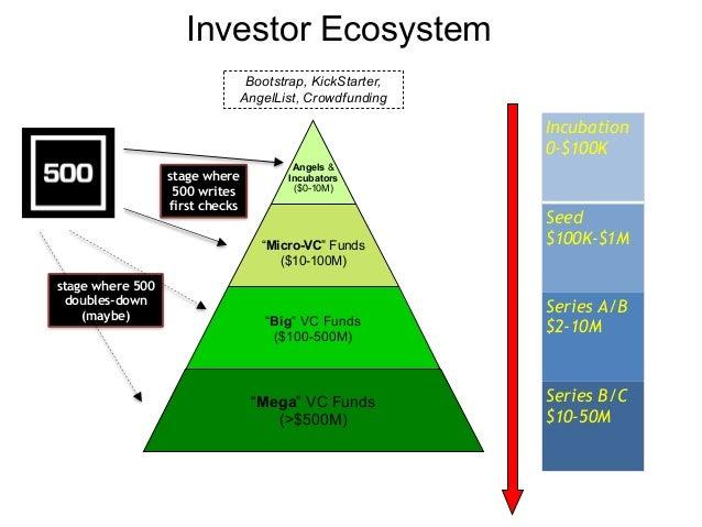 "Investor Ecosystem ! !Angels & Incubators ($0-10M) ! ""Micro-VC"" Funds ($10-100M) ""Big"" VC Funds ($100-500M) ""Mega"" VC Fund..."
