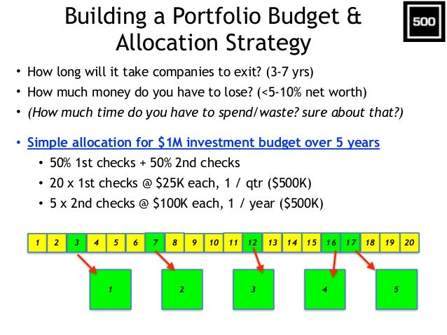 Building a Portfolio Budget & Allocation Strategy • How long will it take companies to exit? (3-7 yrs) • How much money do...