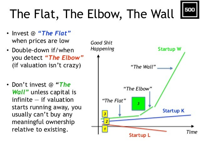 """The Flat, The Elbow, The Wall • Invest @ """"The Flat"""" when prices are low • Double-down if/when you detect """"The Elbow"""" (if v..."""