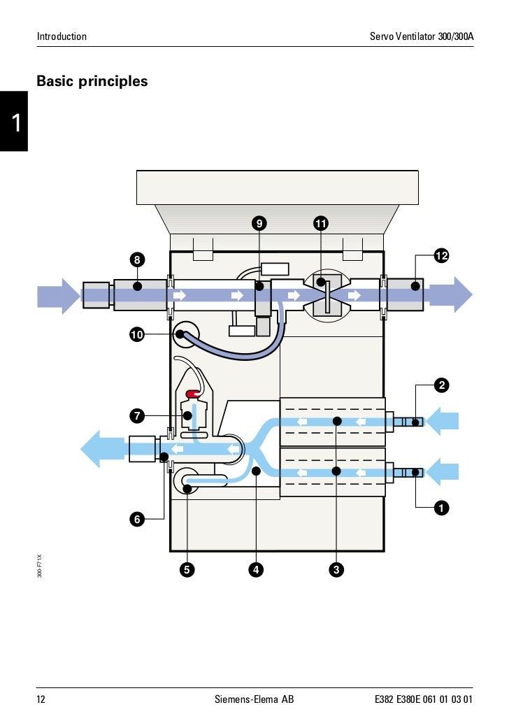 sv300service manual rh slideshare net siemens servo 300 ventilator user manual Siemens Servo -i Ventilator
