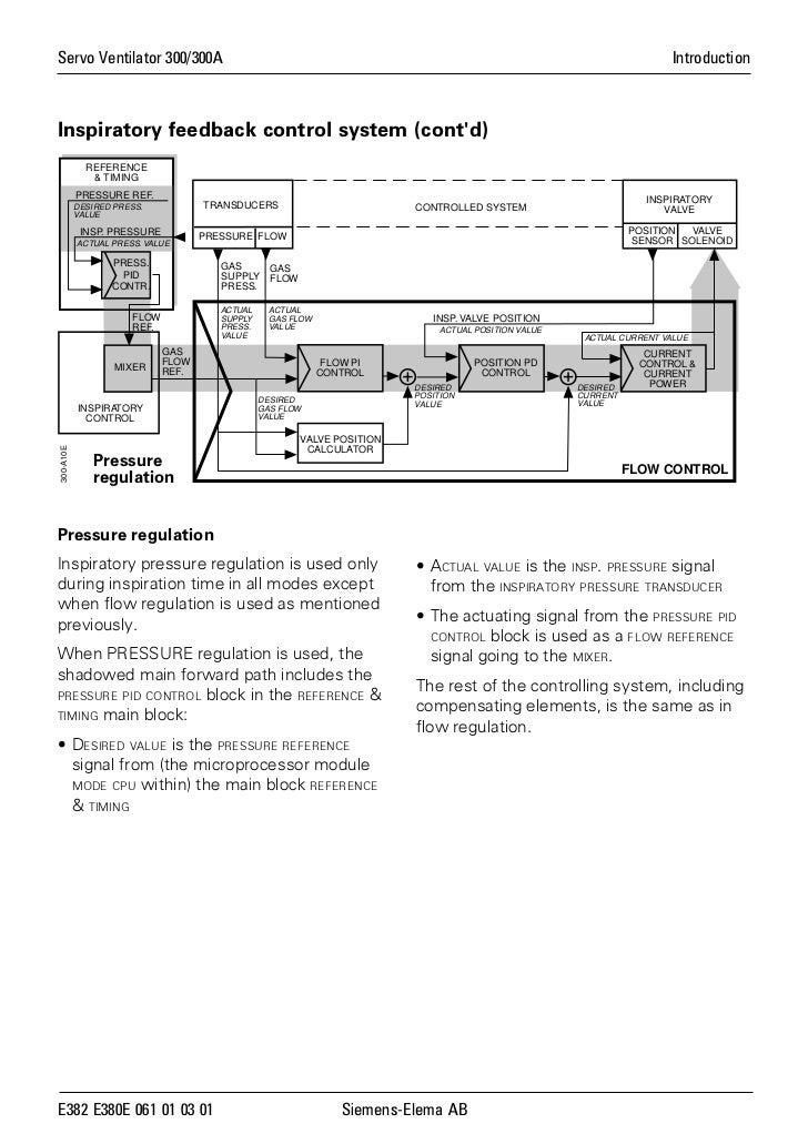 sv300service manual rh slideshare net Siemens Servo Ventilator Servo-i Ventilator Tutorial