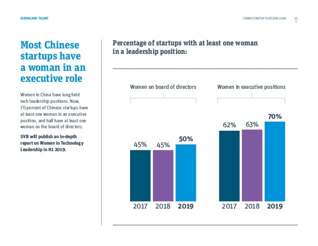 Most Chinese startups have a woman in an executive role Women in China have long held tech leadership positions. Now, 70 p...