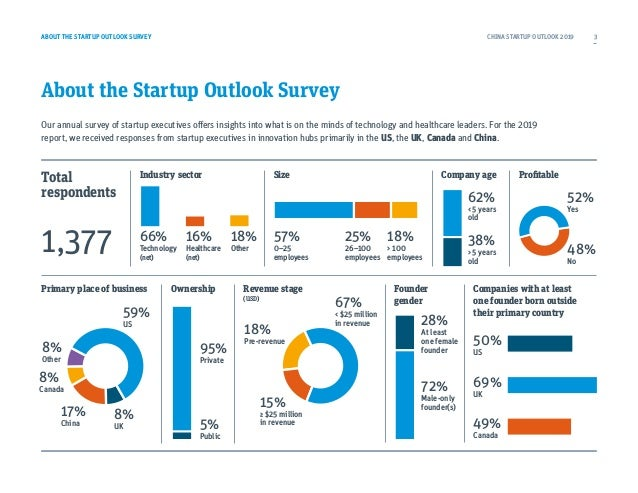 ABOUT THE STARTUP OUTLOOK SURVEY About the Startup Outlook Survey Our annual survey of startup executives offers insights ...