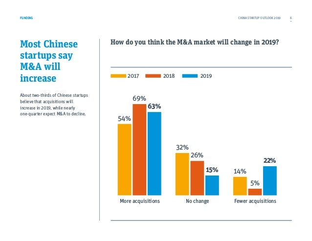 Most Chinese startups say M&A will increase About two-thirds of Chinese startups believe that acquisitions will increase i...