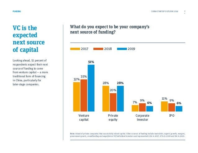 VC is the expected next source of capital Looking ahead, 51 percent of respondents expect their next source of funding to ...