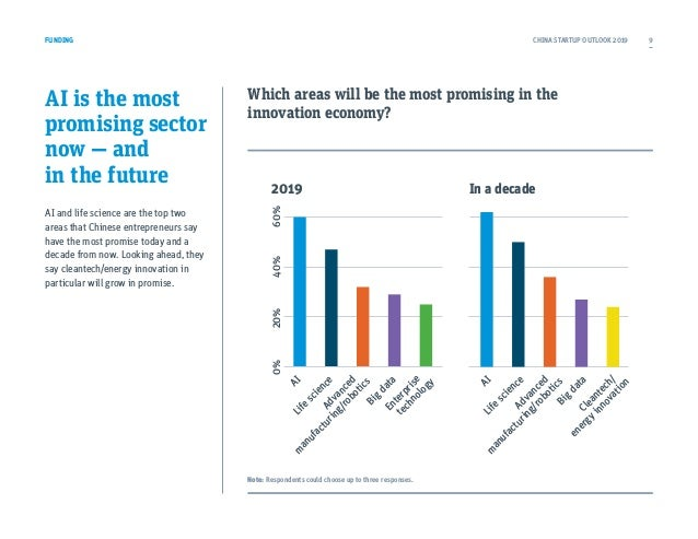 AI is the most promising sector now — and in the future AI and life science are the top two areas that Chinese entrepreneu...