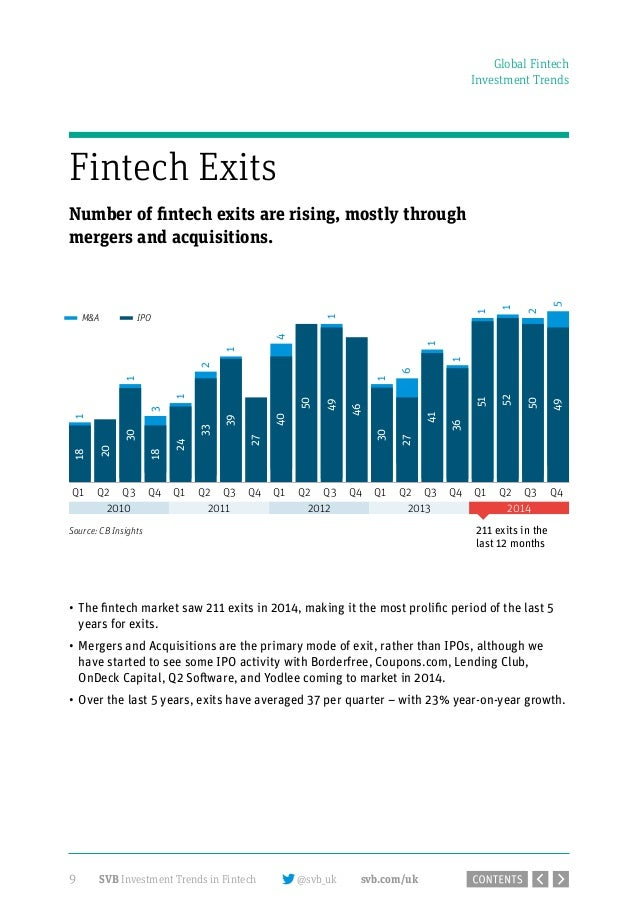 Average ipo exit in fintech