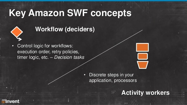 SWF customers are diverse Private, venture-backed, publicly traded Java, Ruby, C#, PHP, Python, on premises,  fully AWS Me...
