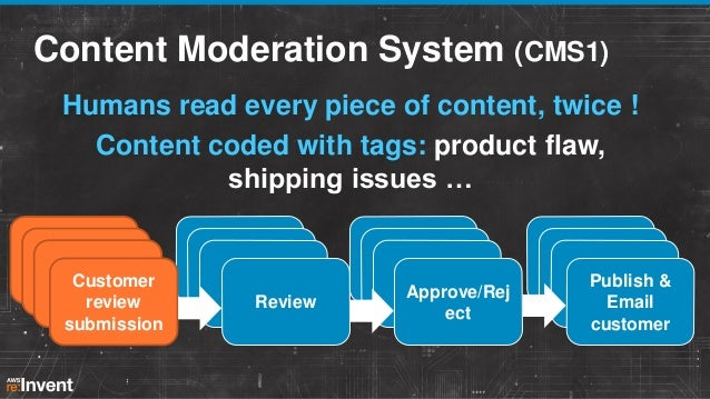 Moderation Workflow  50k-150k Parallel executions 3-5 activities 2-3 days duration