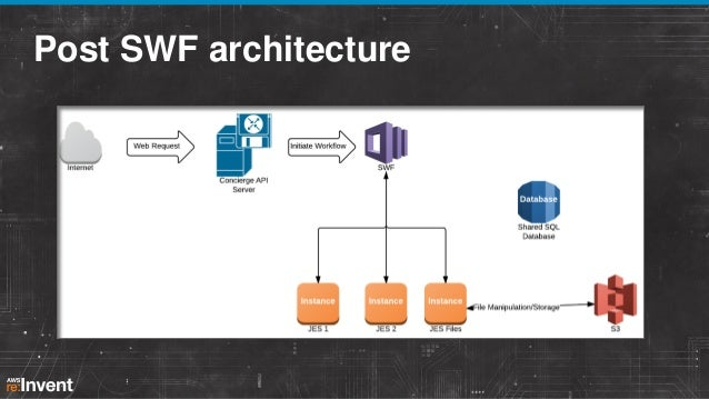 After architecture •  SWF brings parallelism to both the 3D rendering + post-processing  •  Image processing time dropped ...