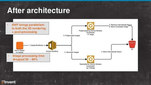 After SWF  100K+ workflows daily with 1.5 Million+ activities, decisions  Flow Framework  Email Processing  Centralized Lo...
