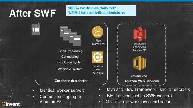 SWF Architecture Driver enrollment process, status checking  Activity Workers  Workflow Workers (Decider)  Application upd...