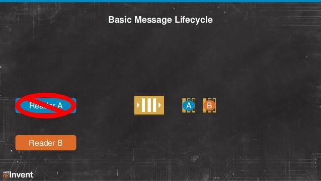 Basic Message Lifecycle  Reader A  Reader B  A  B