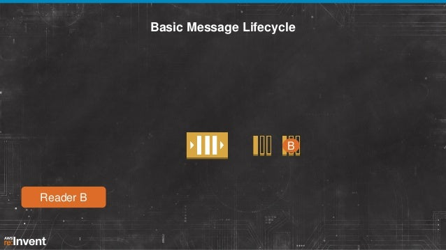 Basic Message Lifecycle  B  Reader B