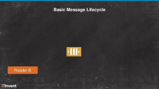 Basic Message Lifecycle  Reader B