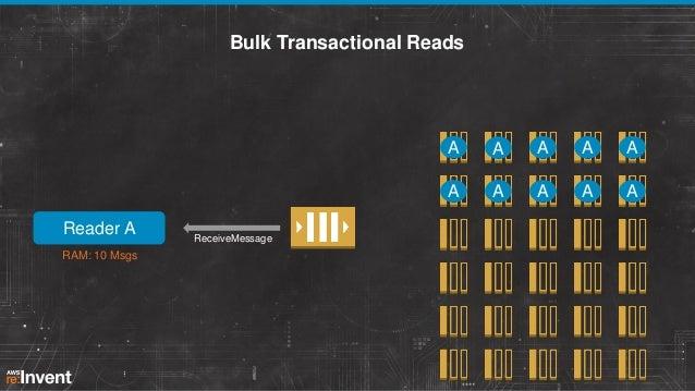 Bulk Transactional Reads  A  RAM: 10 Msgs  ReceiveMessage  A  A  A  A  Reader A  A A  A  A  A