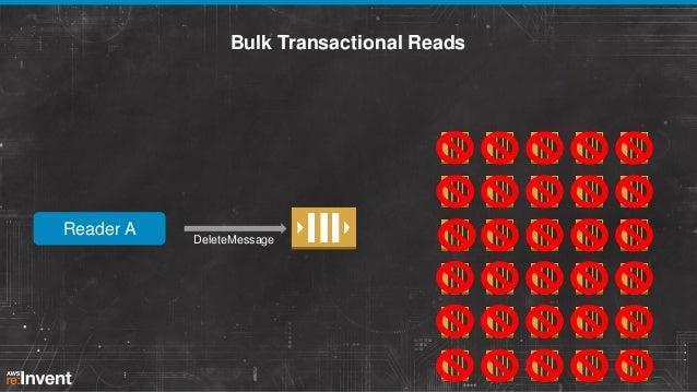 Bulk Transactional Reads  Reader A  DeleteMessage