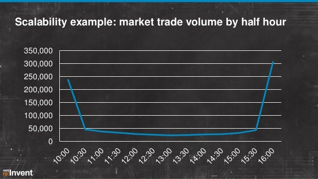 Scalability example: market trade volume by half hour 350,000 300,000 250,000 200,000 150,000  100,000 50,000 0