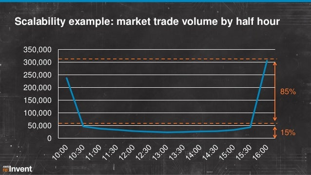 Scalability example: market trade volume by half hour 350,000 300,000 250,000 200,000  85%  150,000  100,000 50,000 0  15%