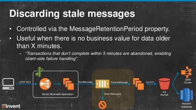 Discarding stale messages • Controlled via the MessageRetentionPeriod property. • Useful when there is no business value f...