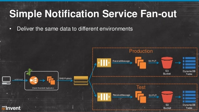 Simple Notification Service Fan-out • Deliver the same data to different environments  Production ReceiveMessage  S3 PUT  ...