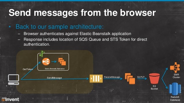 Send messages from the browser • Back to our sample architecture: – Browser authenticates against Elastic Beanstalk applic...